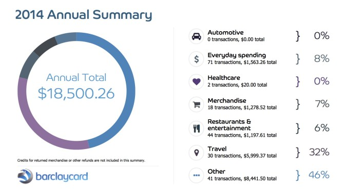 "A handful of items in the ""Other"" category were mislabeled and should have been in the ""Travel"" category. Those factored in, the travel category reaches 40.8% of the total spend."