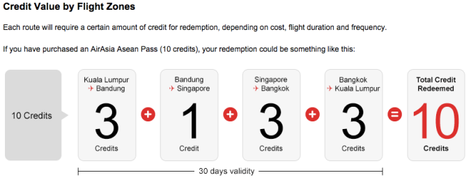 AirAsia Asean Pass details
